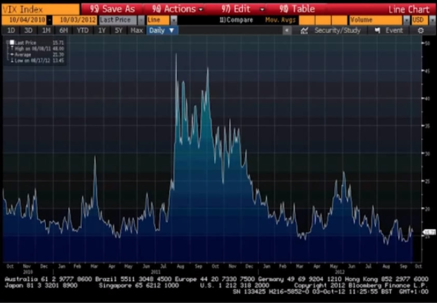 "VIX: ""Fear Index"""