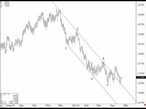 Trading Forex using Elliot Wave Theory