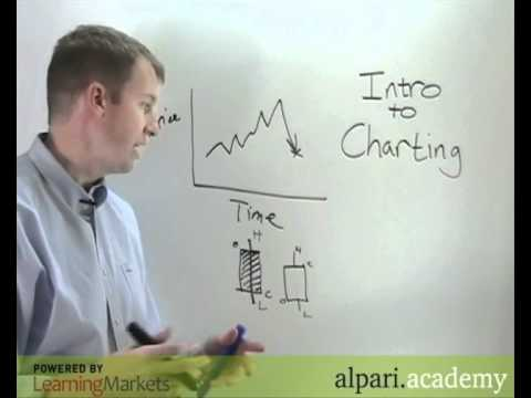 Charting Forex