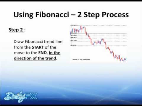 Video thumbnail for youtube video Beginner Fibonacci - What is Forex ?