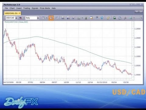 Video thumbnail for youtube video Forex Charting 101