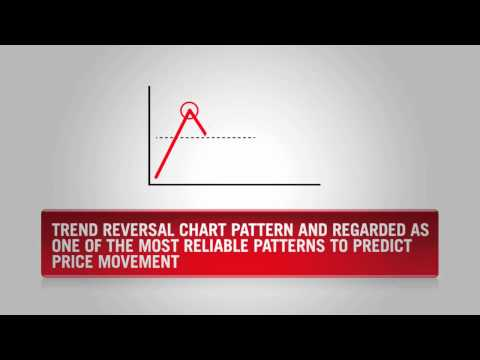 Video thumbnail for youtube video Forex Trading Patterns