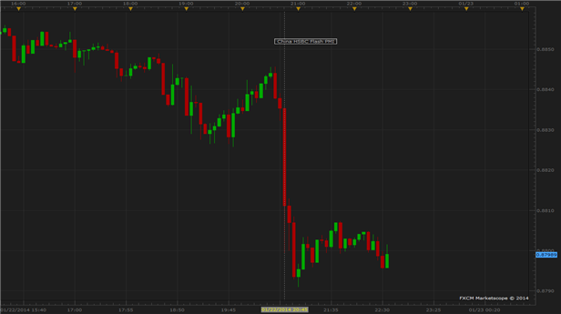 Australian_Dollar_Slumps_After_Chinese_Manufacturing_PMI_Disappoints_body_Picture_2