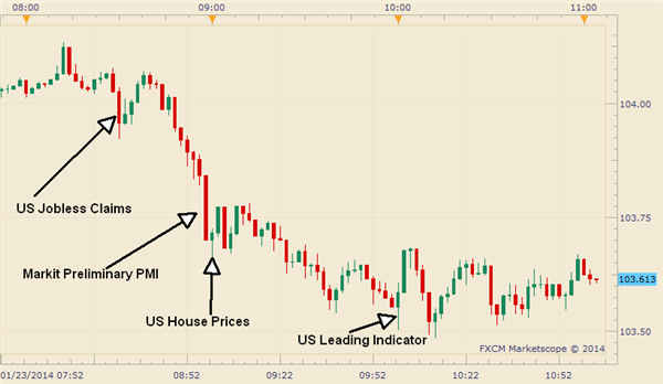 USDJPY_Falls_to_a_Weekly_Low_on_a_Weaker_PMI_and_Leading_Indicator_body_Picture_1