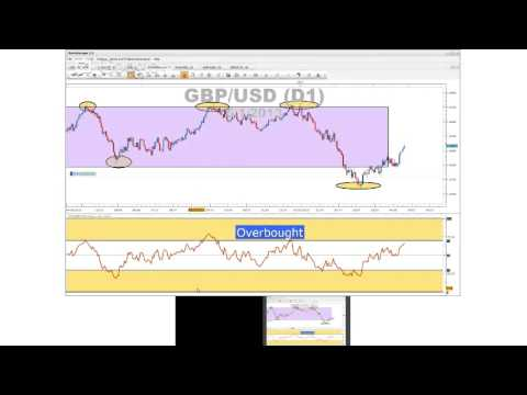 Video thumbnail for youtube video Four Highly Effective Forex Trading Indicators - [FOREX VIDEO]