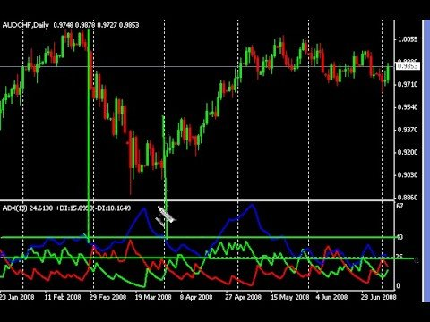 Video thumbnail for youtube video Trading the ADX Indicator To Find Forex Trends - [FOREX VIDEO]