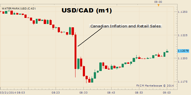 70449__Canadian-Dollar-Soars-on-Better-Than-Expected-Inflation-and-Retail-Sales_body_Picture_11