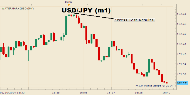 83b86__USDJPY-Trading-Below-Resistance-After-Optimistic-Fed-Stress-Test_body_Picture_11