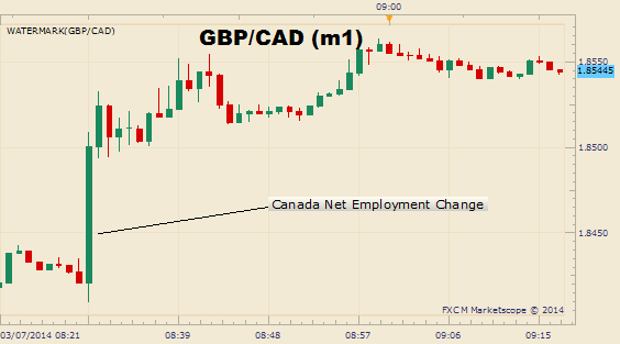 91c94__Canadian_Dollar_Plunges_on_a_Surprise_Dip_in_Employment_body_Picture_11