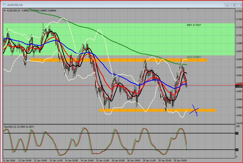 AUDUSD Hourly Chart range bound market