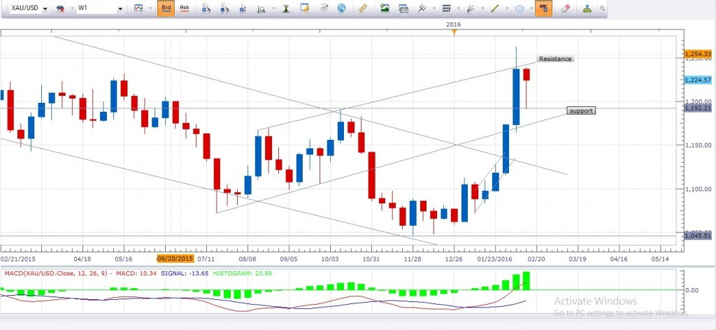 Weekly-Gold-Chart-1024x472